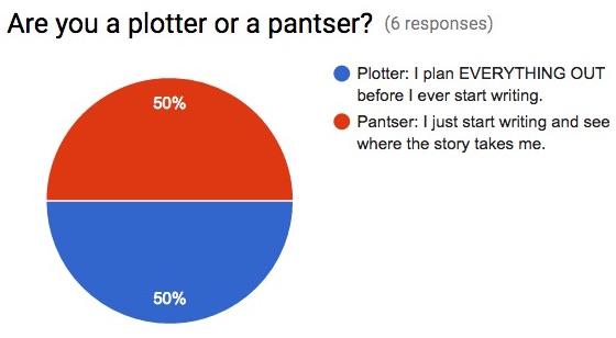plot survey says